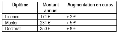 Tableau  : coût de l'incription en fonction des diplômes