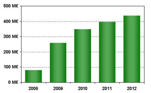 Investissement d1,5 milliards deuros dici 2012 dans le volet Recherche du Grenelle de lenvironnement
